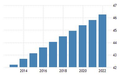 population of argentina 2020
