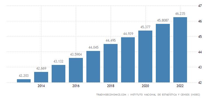 Argentina Population