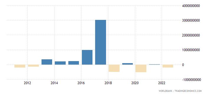 argentina portfolio equity net inflows bop us dollar wb data