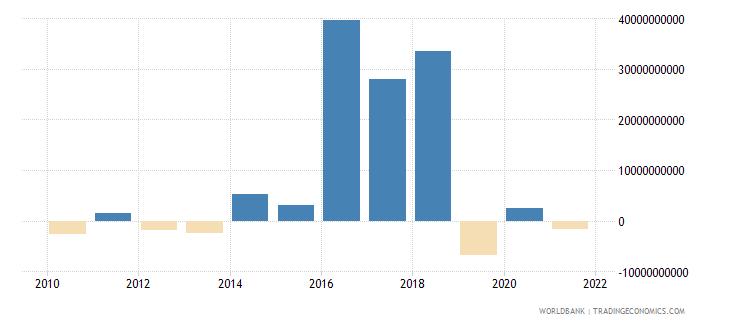 argentina portfolio investment bonds ppg  plus  png nfl us dollar wb data