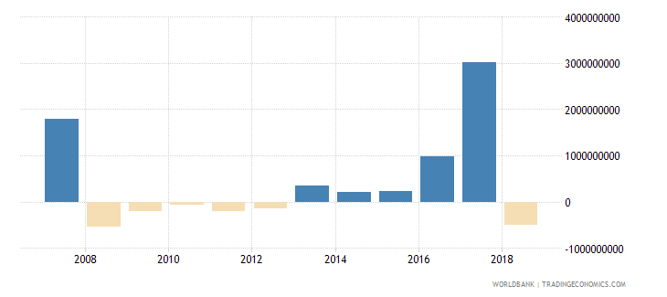argentina portfolio investment equity drs us dollar wb data