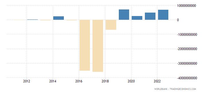 argentina portfolio investment excluding lcfar bop us dollar wb data