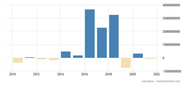 argentina ppg bonds nfl us dollar wb data