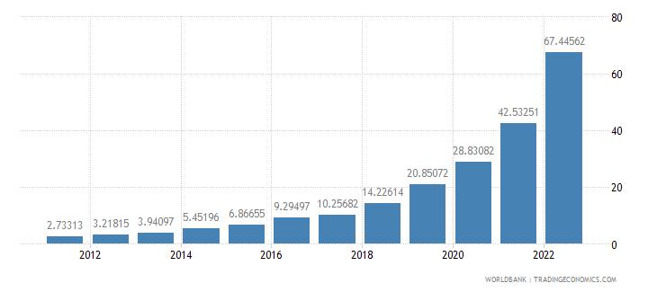 argentina ppp conversion factor gdp lcu per international dollar wb data