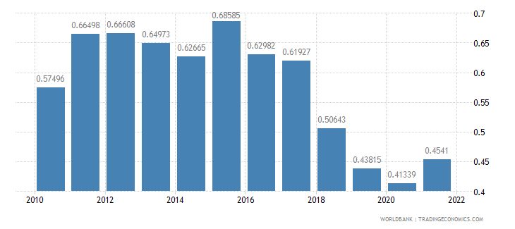 argentina ppp conversion factor gdp to market exchange rate ratio wb data
