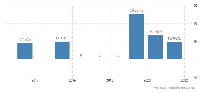 argentina present value of external debt percent of gni wb data
