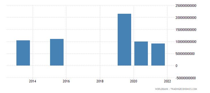 argentina present value of external debt us dollar wb data