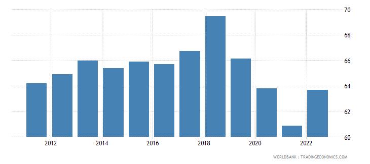 argentina private consumption percentage of gdp percent wb data