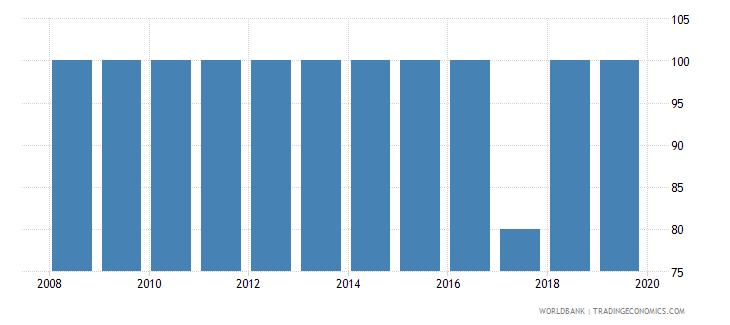 argentina private credit bureau coverage percent of adults wb data
