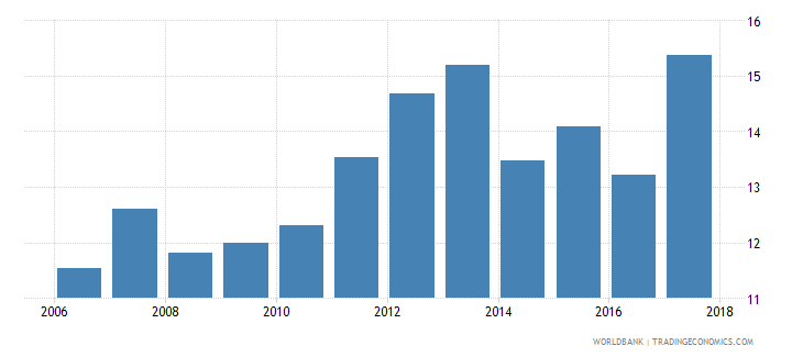 argentina private credit by deposit money banks to gdp percent wb data