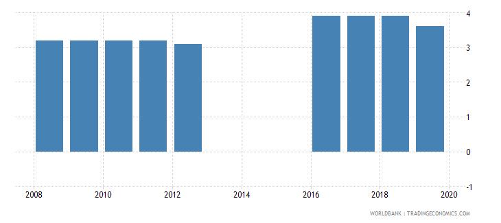 argentina profit tax percent of commercial profits wb data