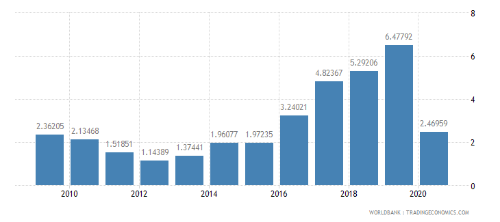 argentina public and publicly guaranteed debt service percent of gni wb data