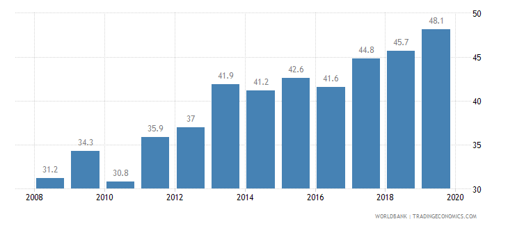 argentina public credit registry coverage percent of adults wb data