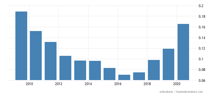 argentina remittance inflows to gdp percent wb data