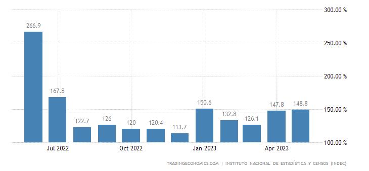 Argentina Retail Sales YoY
