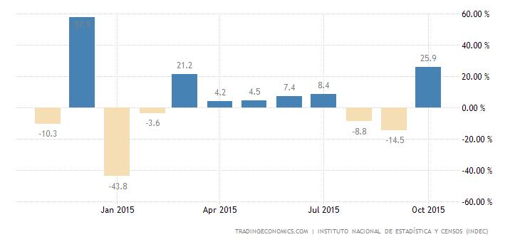 Argentina Retail Sales MoM