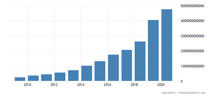 argentina revenue excluding grants current lcu wb data