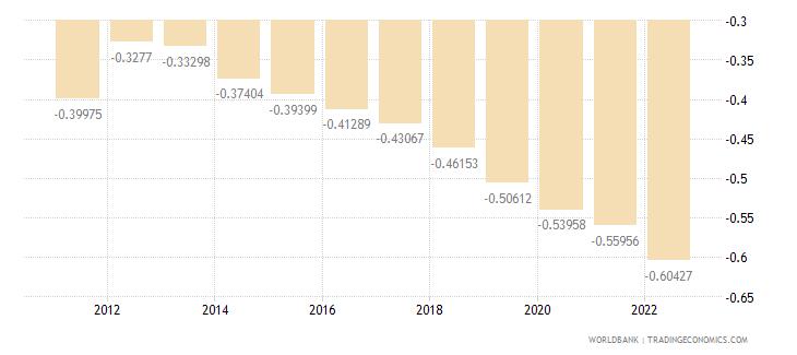 argentina rural population growth annual percent wb data