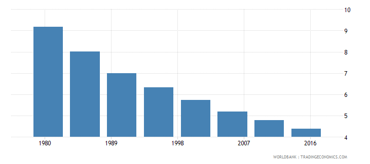 argentina rural population male percent of total wb data