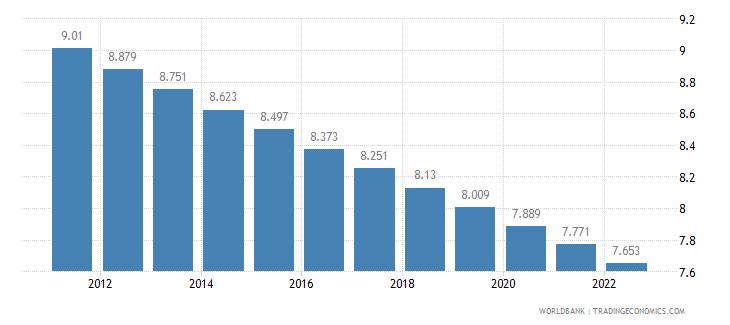 argentina rural population percent of total population wb data