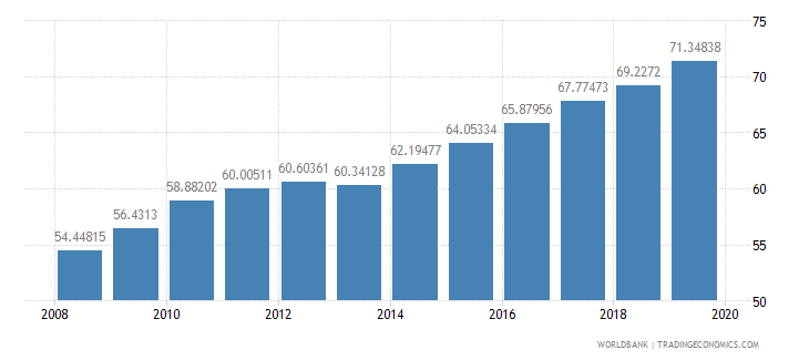 argentina school enrollment tertiary male percent gross wb data