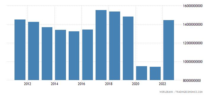 argentina service exports bop us dollar wb data