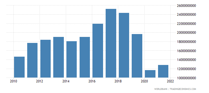 argentina service imports bop us dollar wb data
