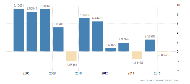argentina services etc  value added annual percent growth wb data