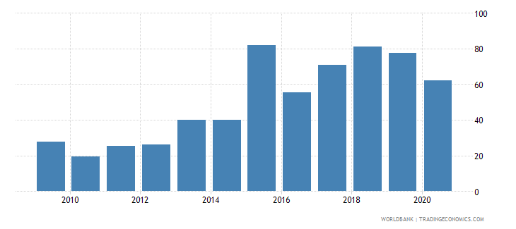 argentina short term debt percent of exports of goods services and income wb data