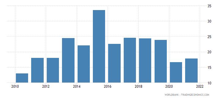 argentina short term debt percent of total external debt wb data