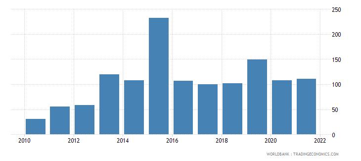 argentina short term debt percent of total reserves wb data
