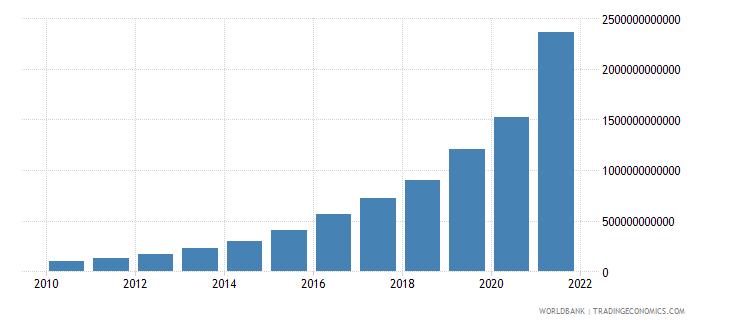 argentina social contributions current lcu wb data