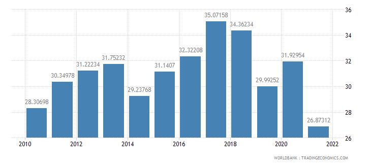 argentina social contributions percent of revenue wb data