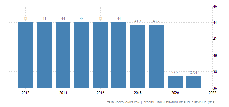Argentina Social Security Rate | 2019 | Data | Chart
