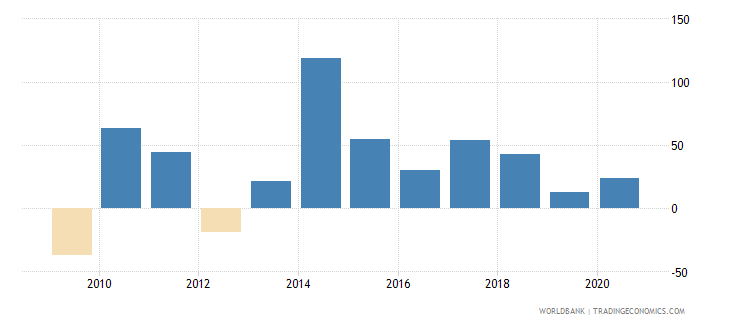 argentina stock market return percent year on year wb data