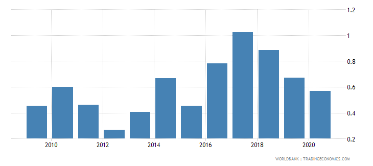 argentina stock market total value traded to gdp percent wb data