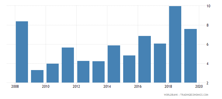 argentina stock market turnover ratio percent wb data