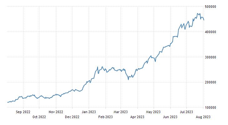 Argentina Stock Market (MERVAL)