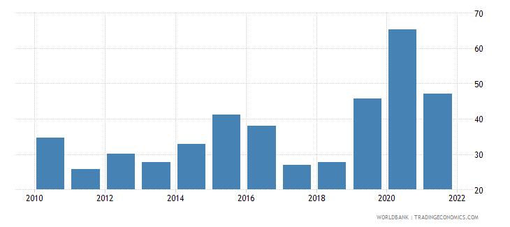 argentina stock price volatility wb data