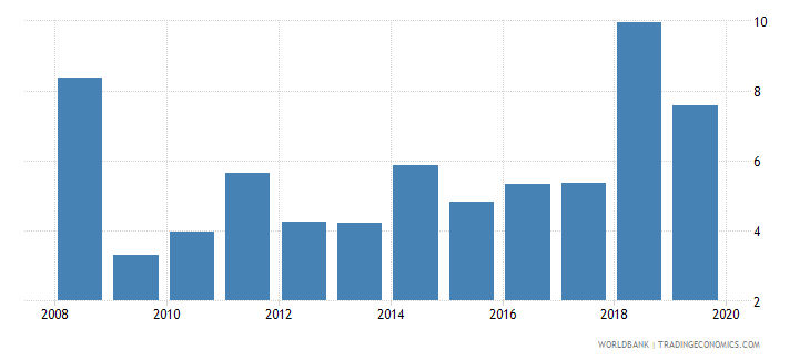 argentina stocks traded turnover ratio percent wb data