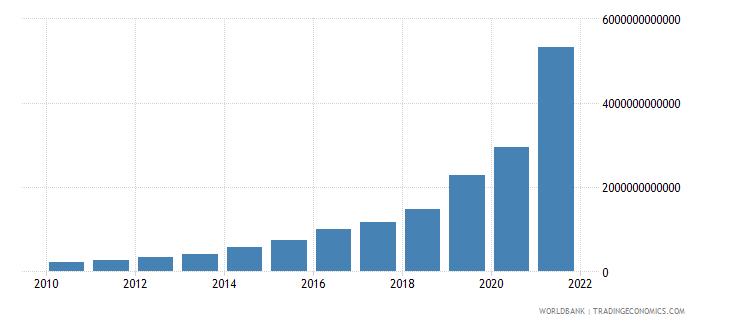 argentina tax revenue current lcu wb data