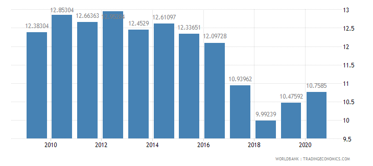 argentina tax revenue percent of gdp wb data