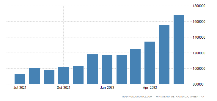 Argentina Tax Revenue