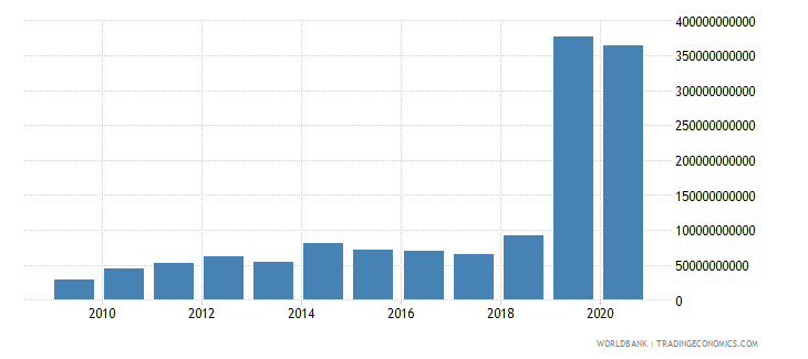 argentina taxes on exports current lcu wb data