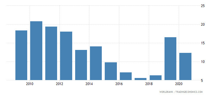 argentina taxes on exports percent of tax revenue wb data