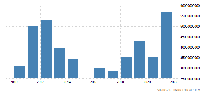 argentina terms of trade adjustment constant lcu wb data