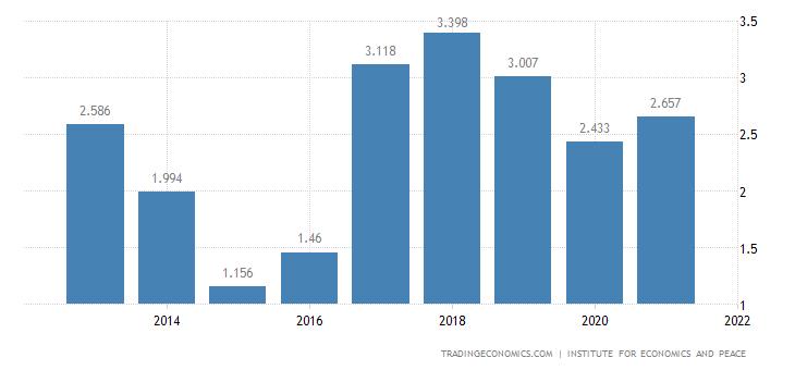 Argentina Terrorism Index