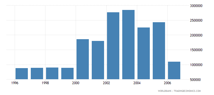 argentina total businesses registered number wb data