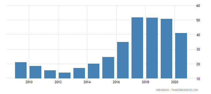 argentina total debt service percent of exports of goods services and income wb data