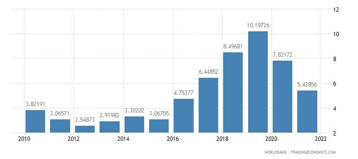 argentina total debt service percent of gni wb data